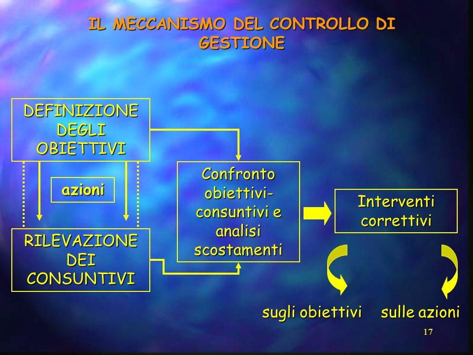 IL MECCANISMO DEL CONTROLLO DI GESTIONE