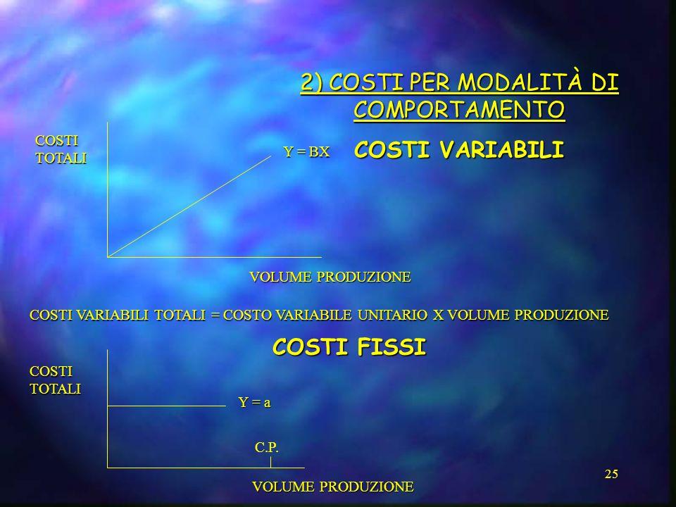 2) COSTI PER MODALITÀ DI COMPORTAMENTO
