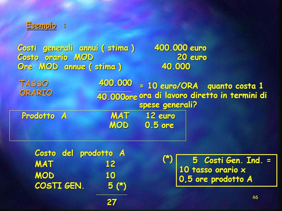 Esempio : Costi generali annui ( stima ) 400.000 euro. Costo orario MOD 20 euro.