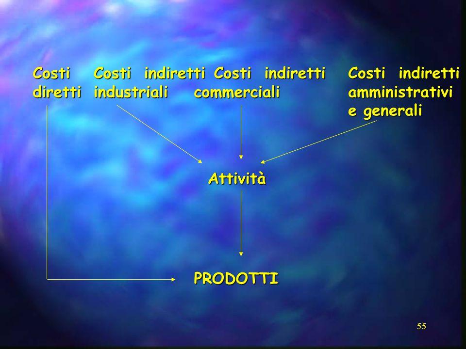 Costi diretti. Costi indiretti. industriali. Costi indiretti. commerciali. Costi indiretti.