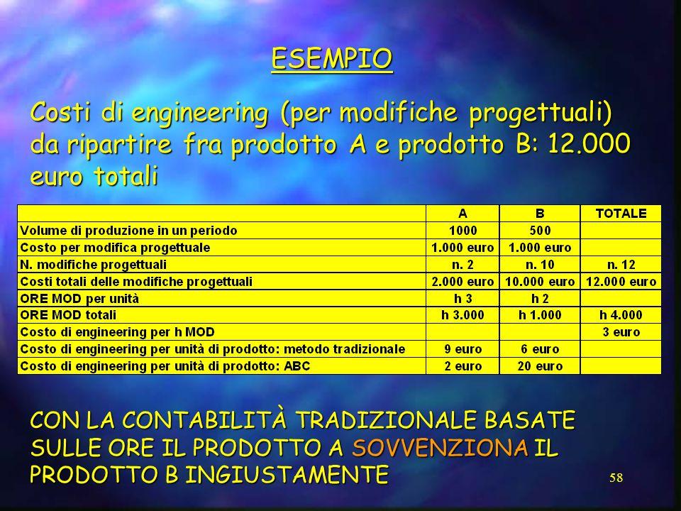 ESEMPIO Costi di engineering (per modifiche progettuali) da ripartire fra prodotto A e prodotto B: 12.000 euro totali.
