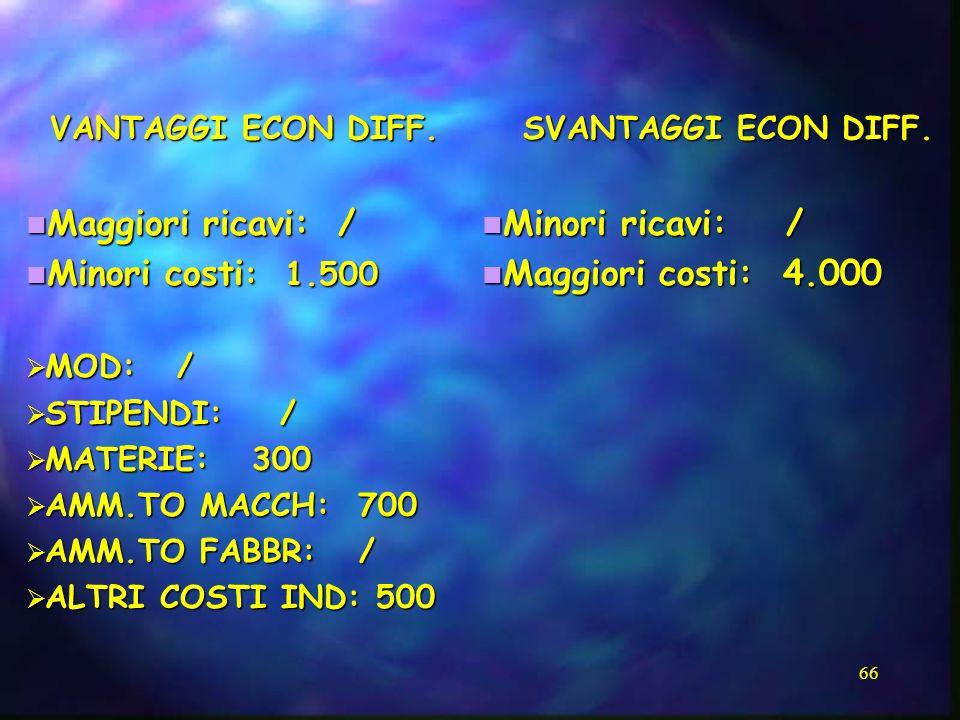 Maggiori ricavi: / Minori costi: 1.500 Minori ricavi: /