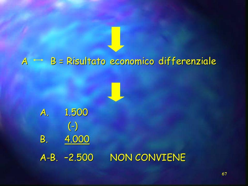 A B = Risultato economico differenziale