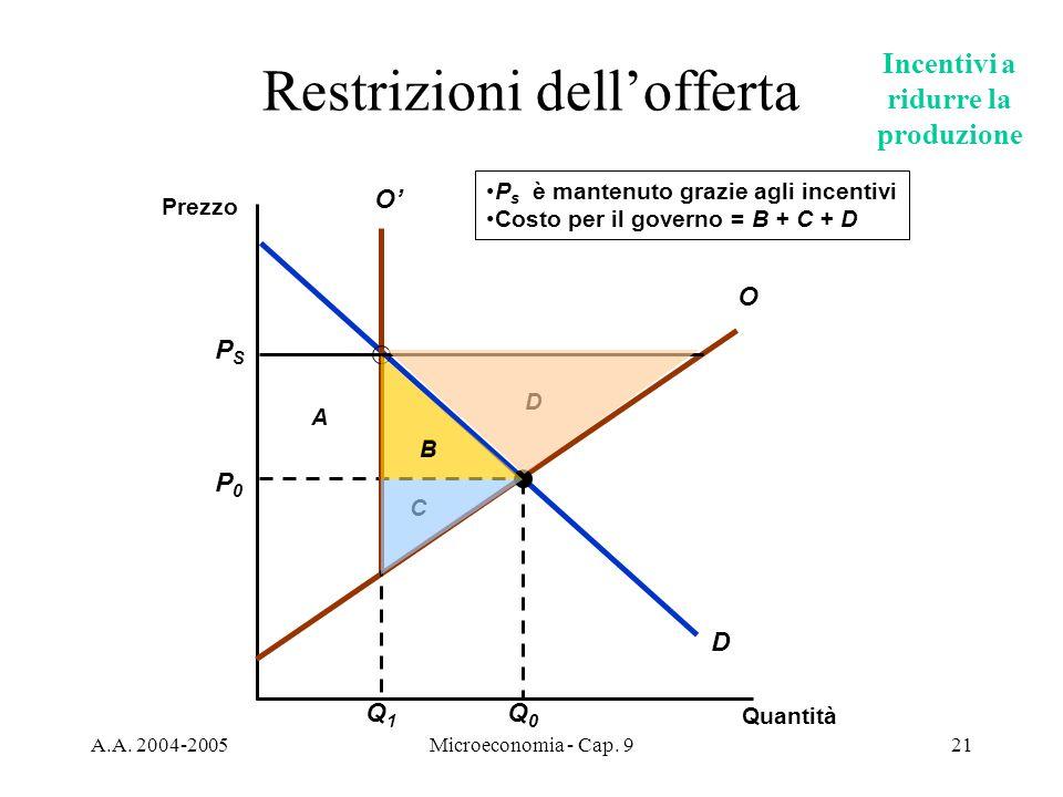Restrizioni dell'offerta