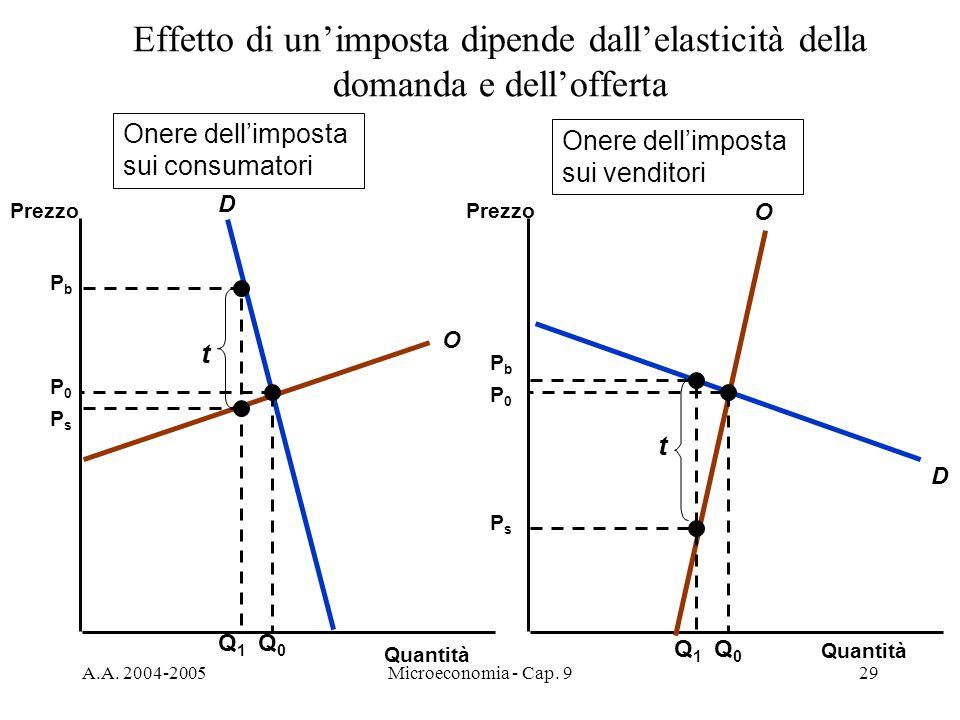 Effetto di un'imposta dipende dall'elasticità della domanda e dell'offerta