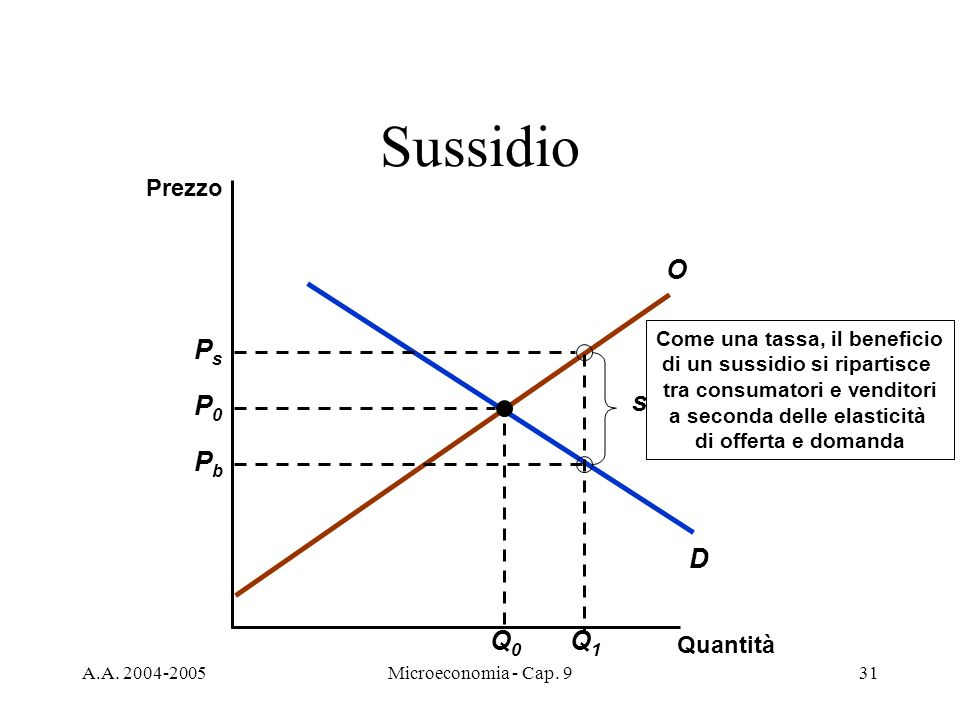 Sussidio D O Q1 Ps Pb s P0 Q0 Prezzo Quantità