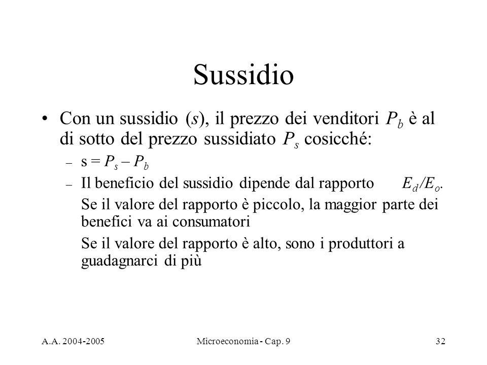 Sussidio Con un sussidio (s), il prezzo dei venditori Pb è al di sotto del prezzo sussidiato Ps cosicché: