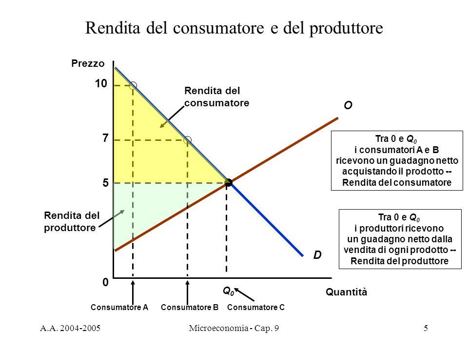 Rendita del consumatore e del produttore