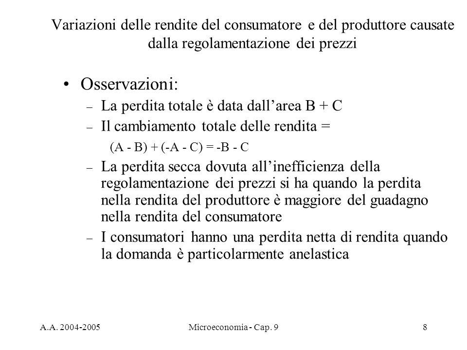 Variazioni delle rendite del consumatore e del produttore causate dalla regolamentazione dei prezzi
