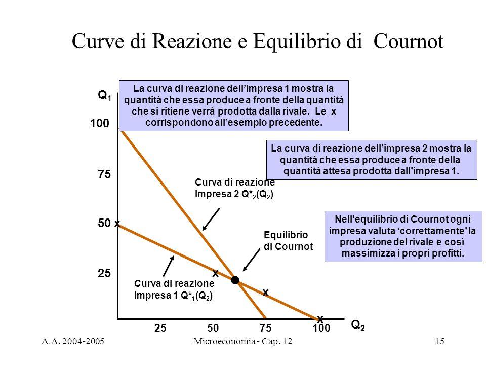 Curve di Reazione e Equilibrio di Cournot