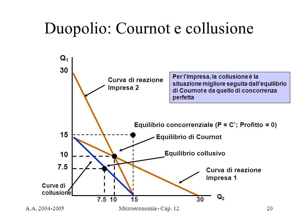 Duopolio: Cournot e collusione