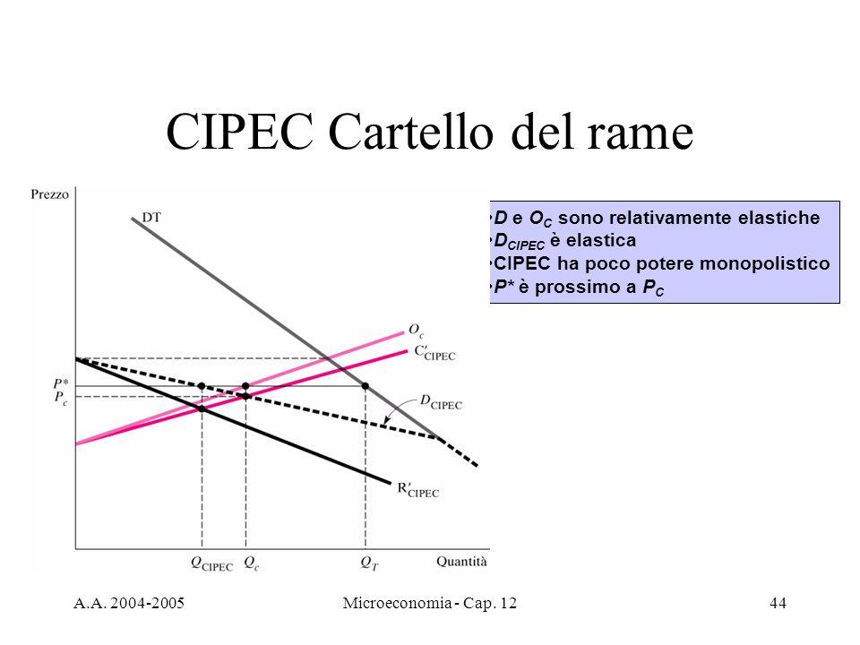 CIPEC Cartello del rame