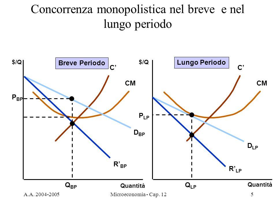 Concorrenza monopolistica nel breve e nel lungo periodo
