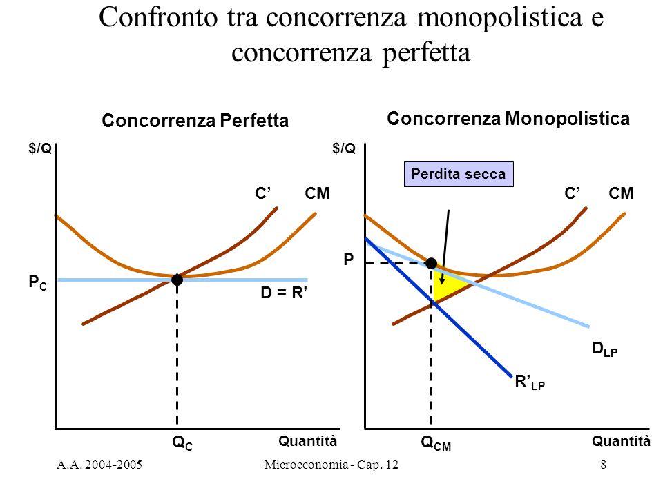Confronto tra concorrenza monopolistica e concorrenza perfetta