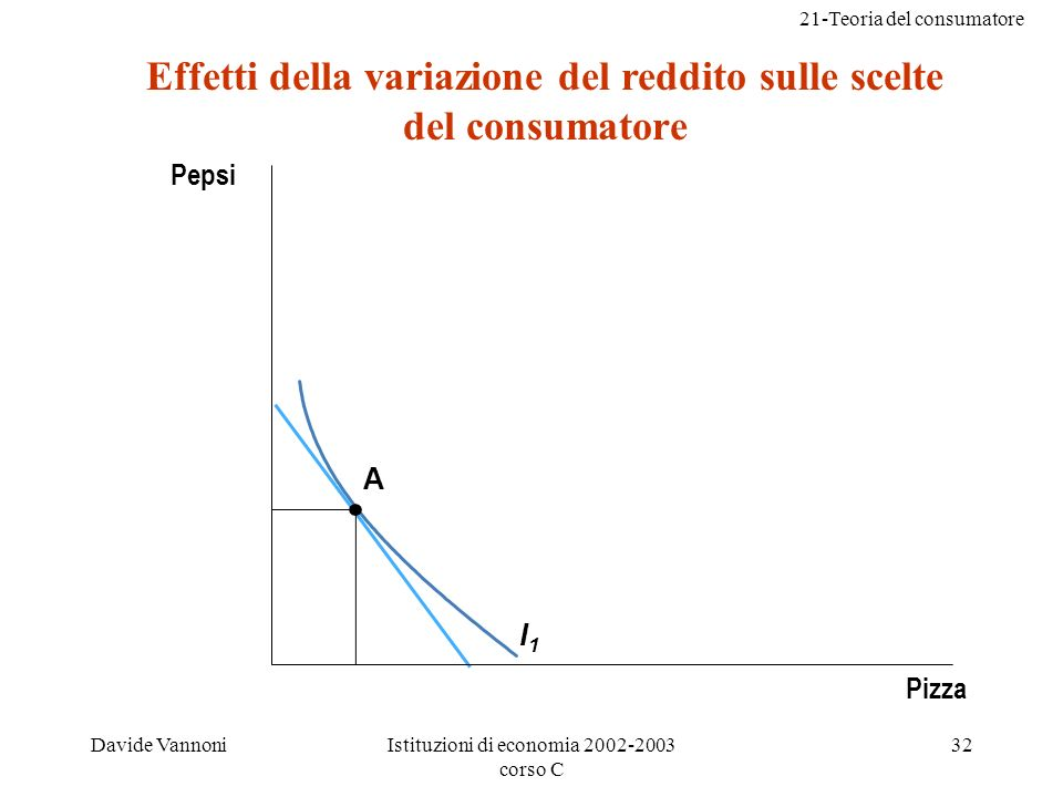 Effetti della variazione del reddito sulle scelte del consumatore