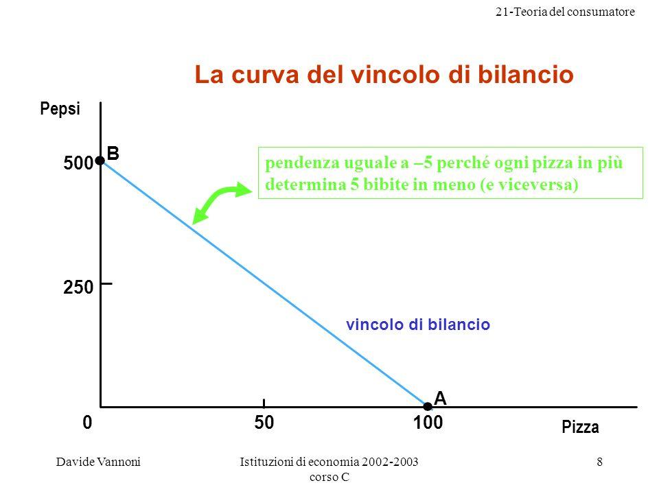 La curva del vincolo di bilancio