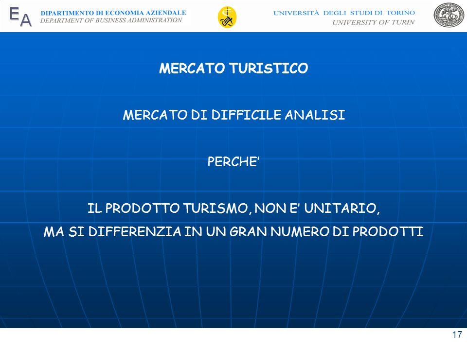 MERCATO DI DIFFICILE ANALISI