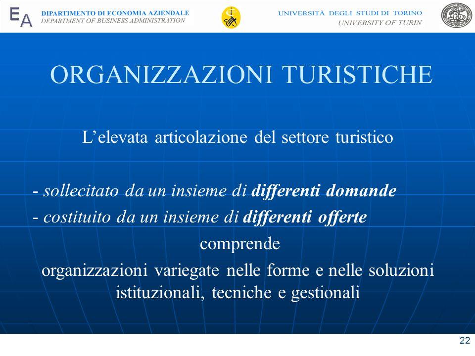 ORGANIZZAZIONI TURISTICHE