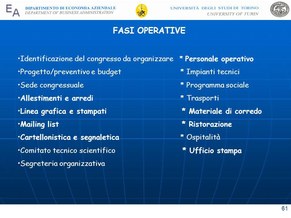 FASI OPERATIVE Identificazione del congresso da organizzare * Personale operativo. Progetto/preventivo e budget * Impianti tecnici.