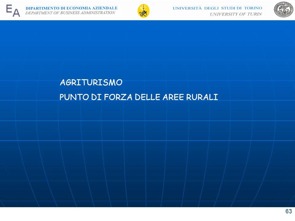 AGRITURISMO PUNTO DI FORZA DELLE AREE RURALI