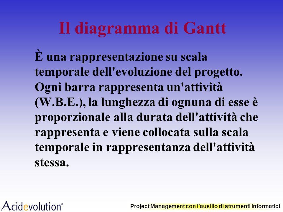 Il diagramma di Gantt