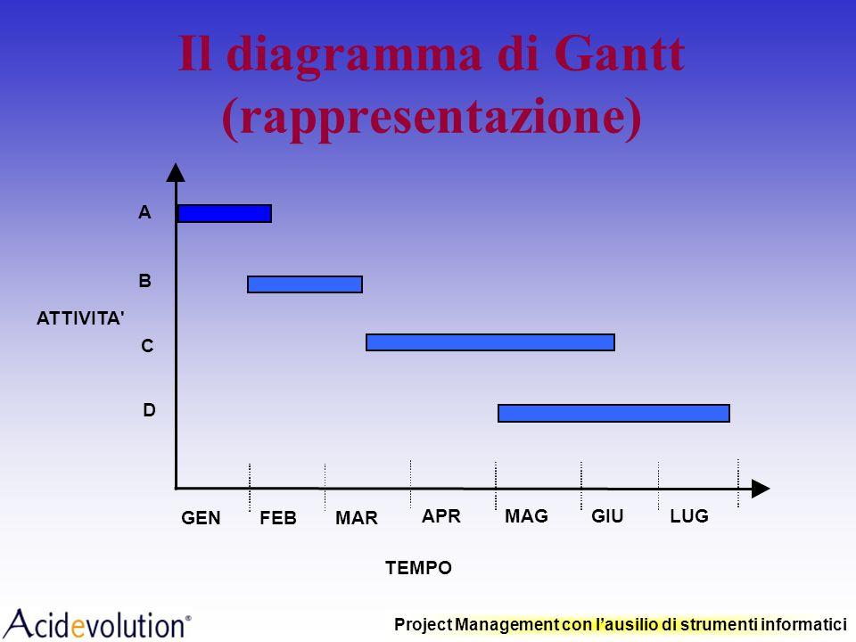 Il diagramma di Gantt (rappresentazione)