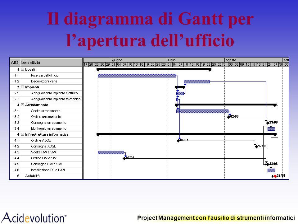 Il diagramma di Gantt per l'apertura dell'ufficio