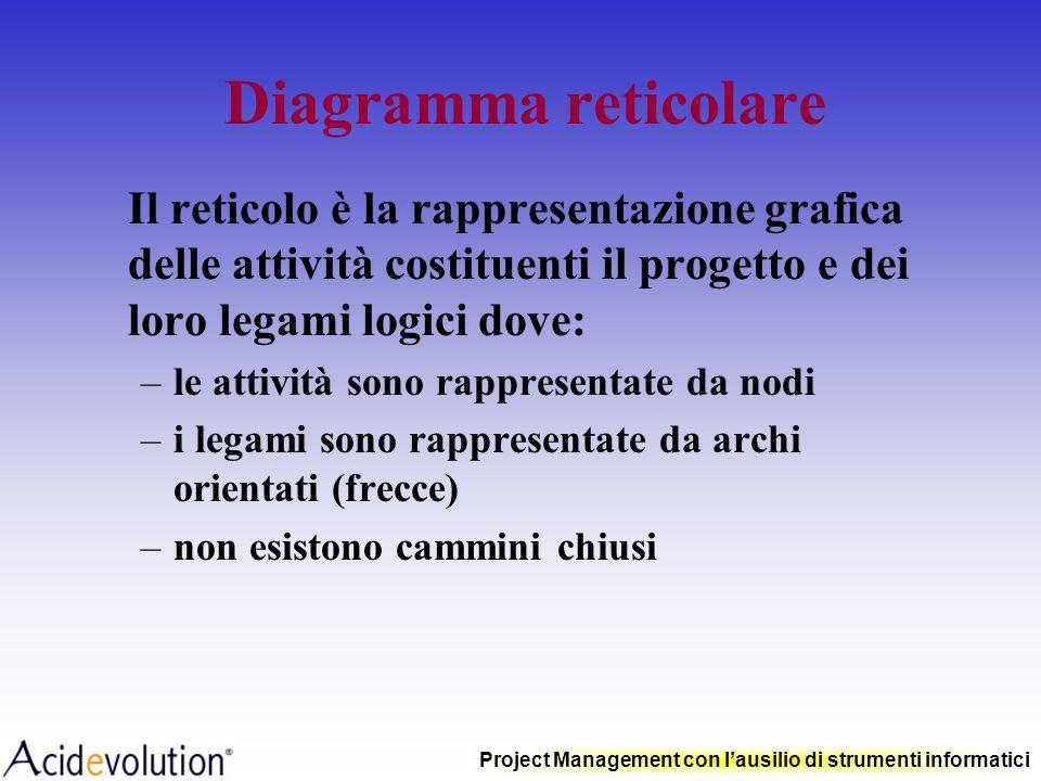 Diagramma reticolare Il reticolo è la rappresentazione grafica delle attività costituenti il progetto e dei loro legami logici dove: