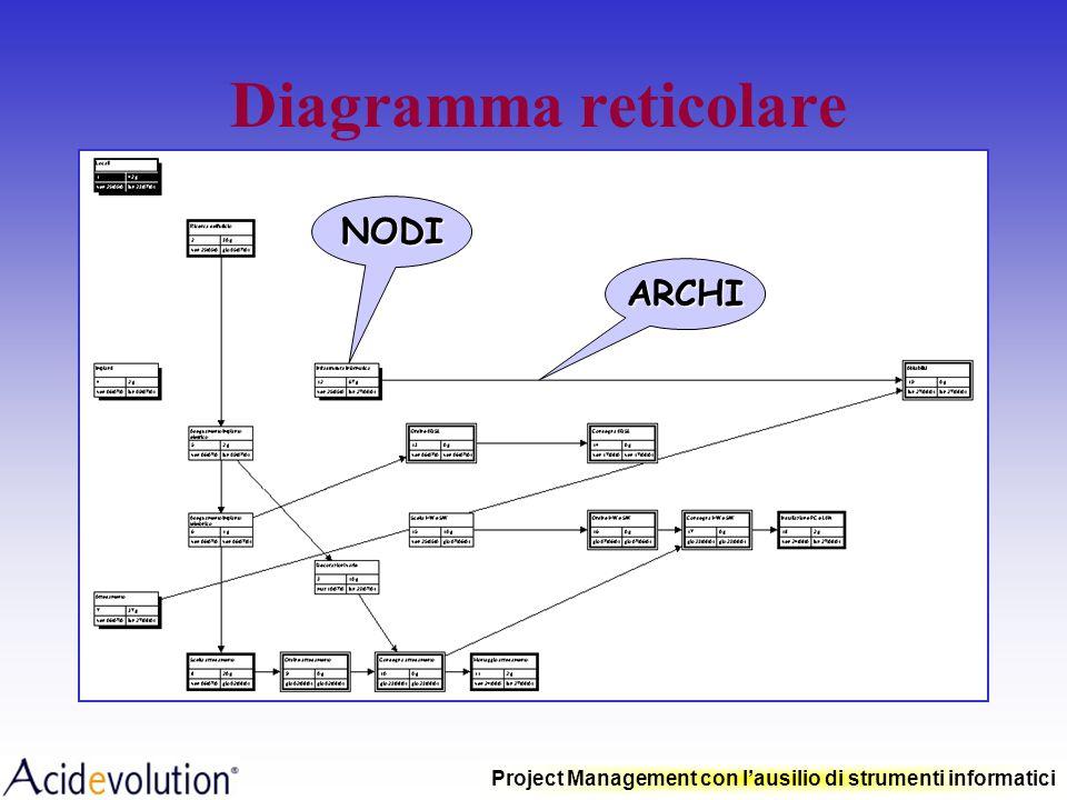 Diagramma reticolare NODI ARCHI