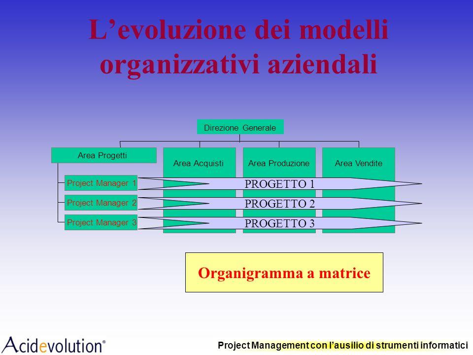 L'evoluzione dei modelli organizzativi aziendali