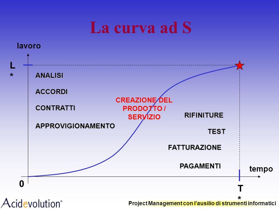 CREAZIONE DEL PRODOTTO / SERVIZIO