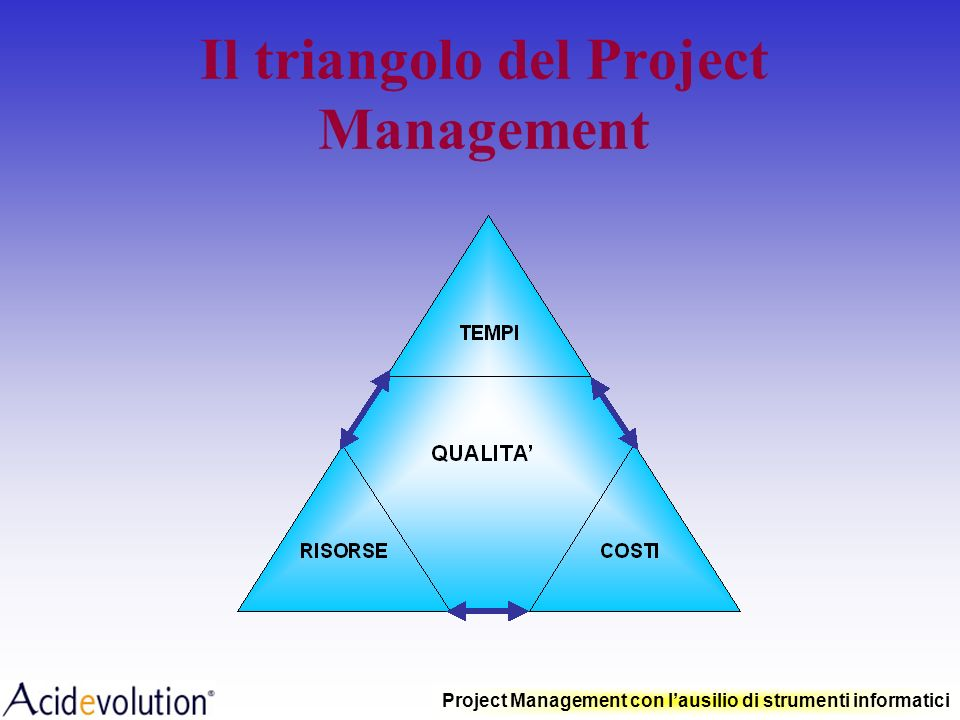 Il triangolo del Project Management