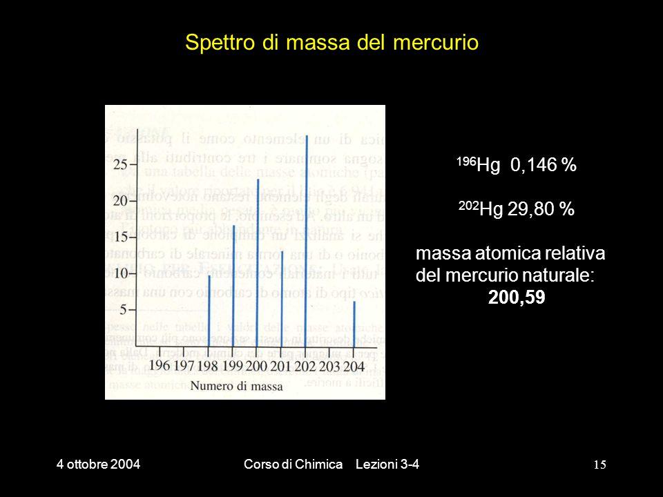 Spettro di massa del mercurio
