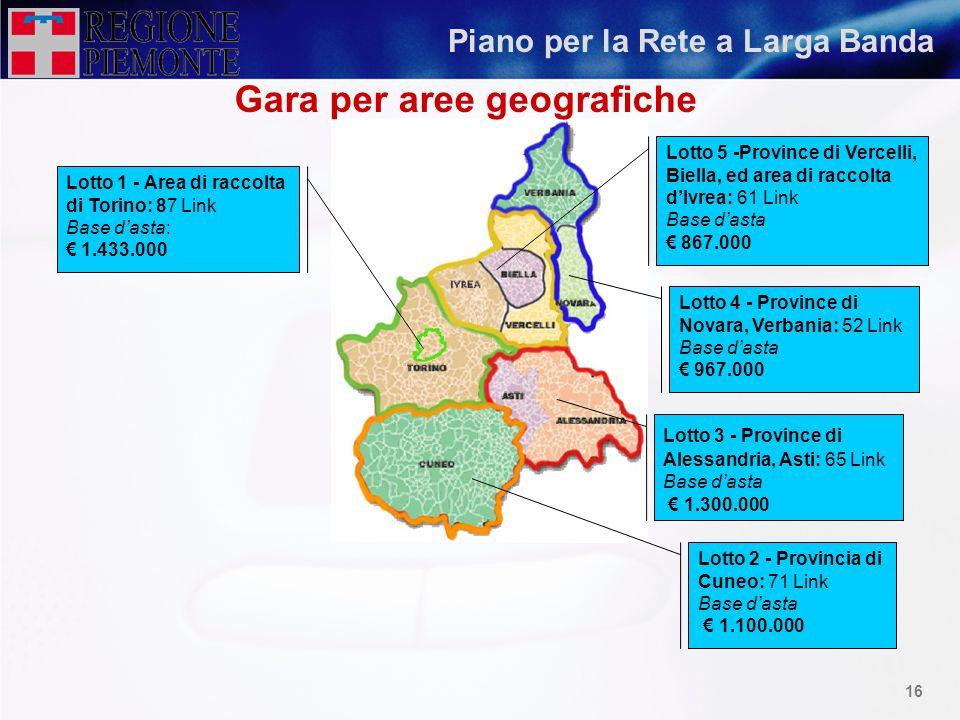 Gara per aree geografiche
