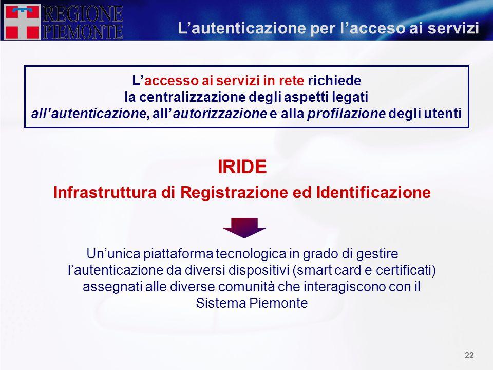 IRIDE L'autenticazione per l'acceso ai servizi