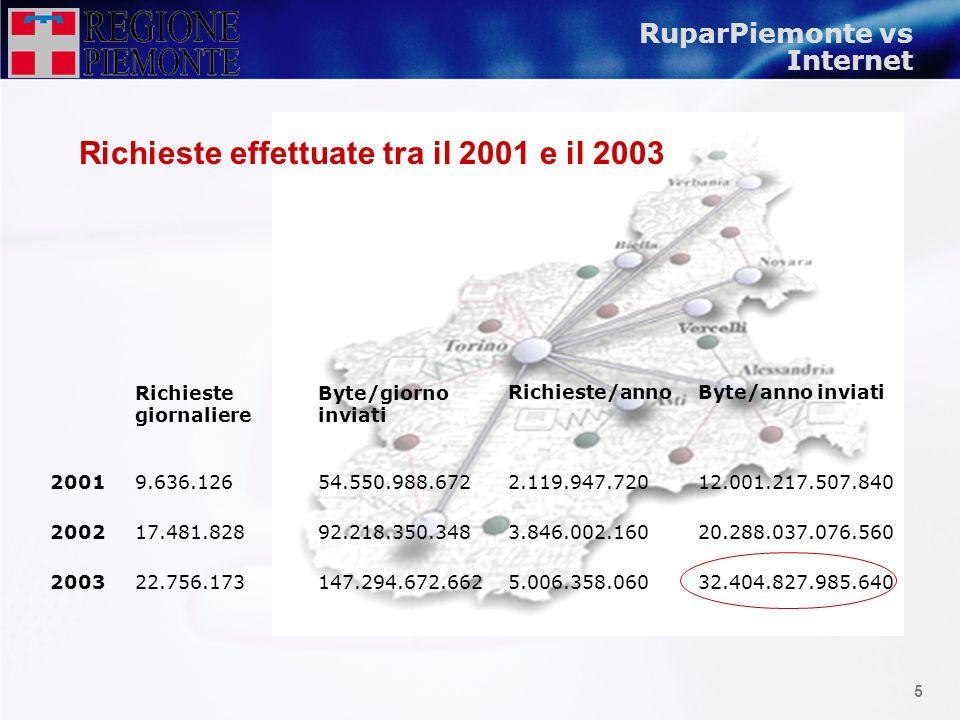 Richieste effettuate tra il 2001 e il 2003