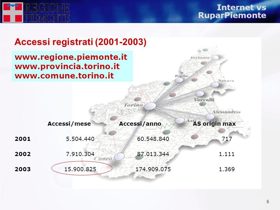 Accessi registrati (2001-2003)