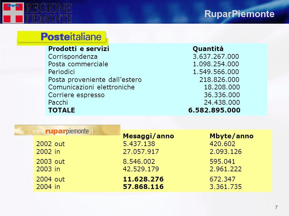 RuparPiemonte Mesaggi/anno Mbyte/anno Prodotti e servizi Quantità