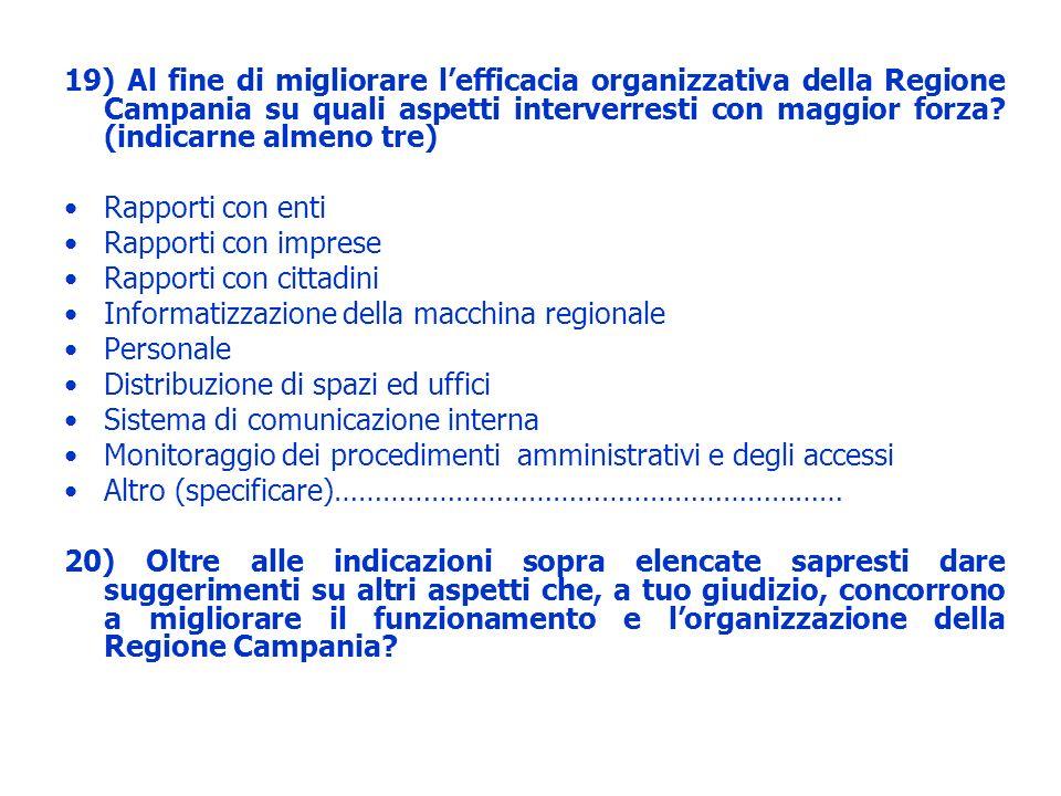19) Al fine di migliorare l'efficacia organizzativa della Regione Campania su quali aspetti interverresti con maggior forza (indicarne almeno tre)