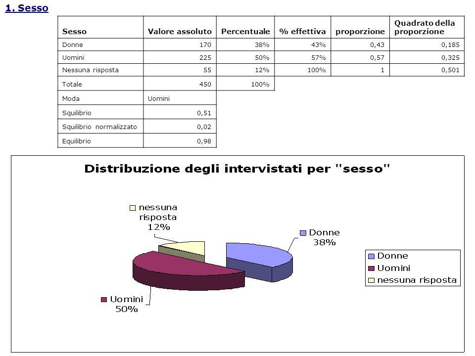1. Sesso Sesso Valore assoluto Percentuale % effettiva proporzione