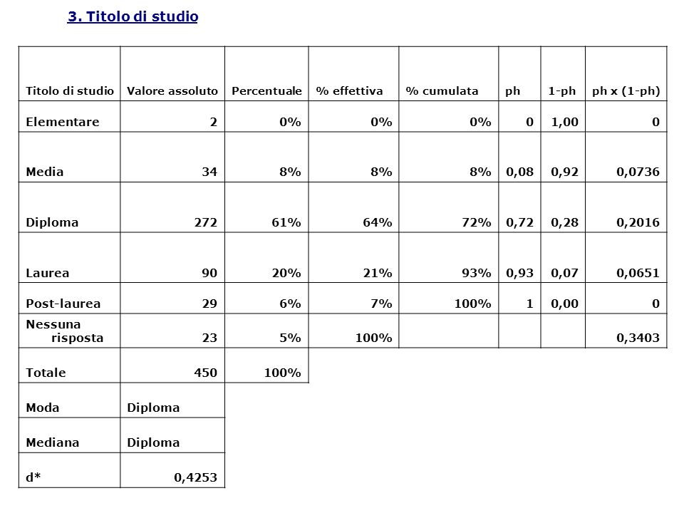 3. Titolo di studio Elementare 2 0% 1,00 Media 34 8% 0,08 0,92 0,0736
