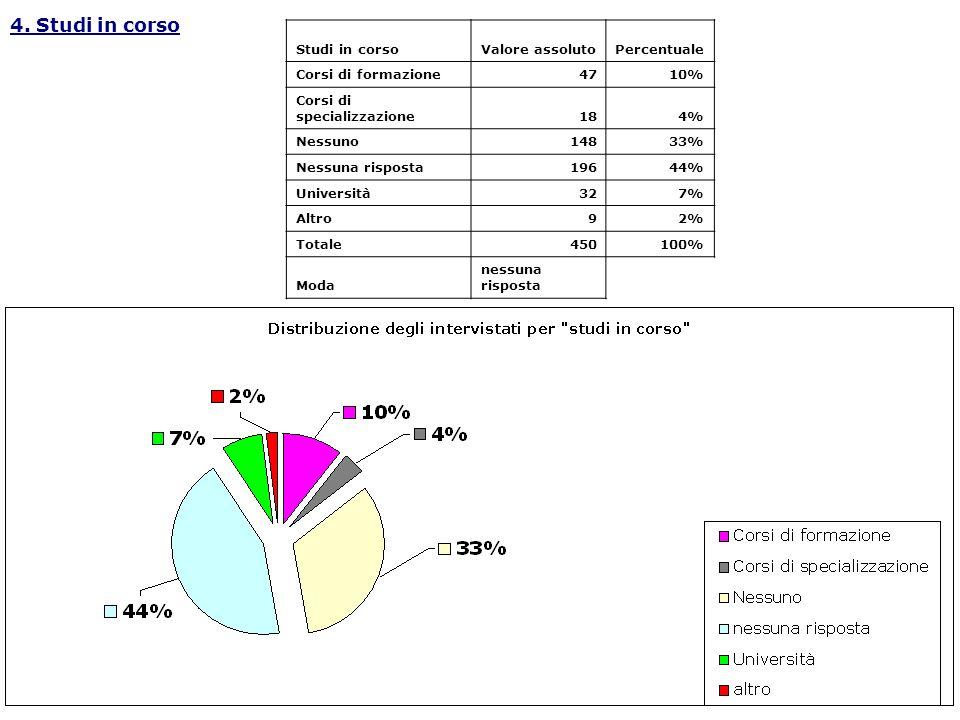 4. Studi in corso Studi in corso Valore assoluto Percentuale