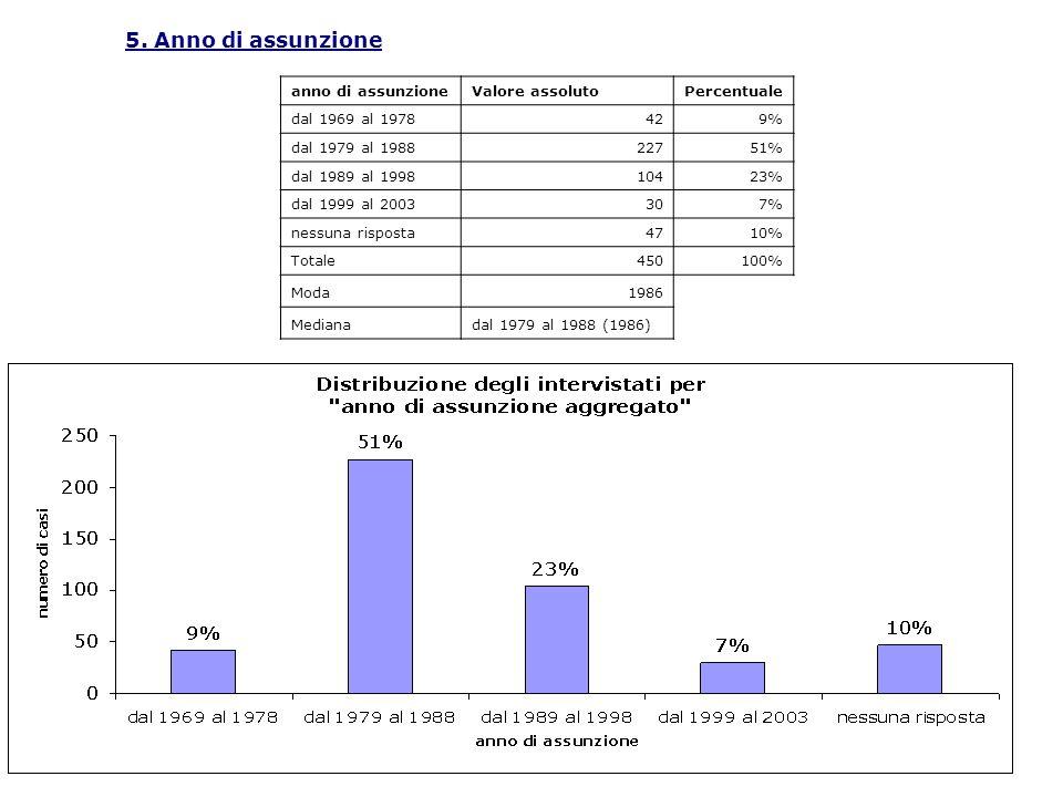 5. Anno di assunzione anno di assunzione Valore assoluto Percentuale