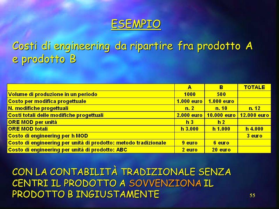 Costi di engineering da ripartire fra prodotto A e prodotto B