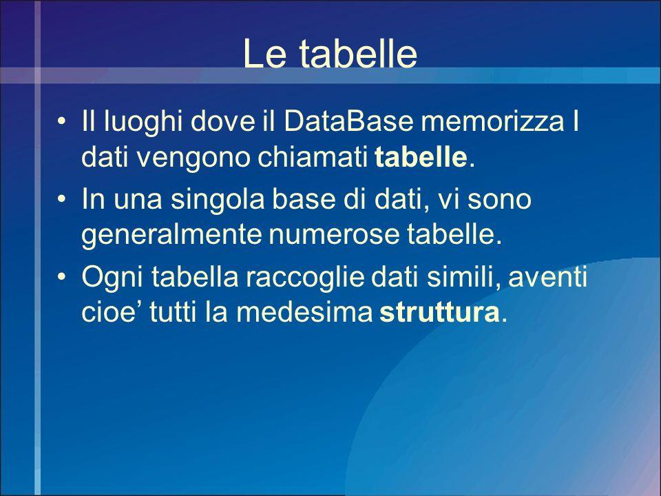 Le tabelle Il luoghi dove il DataBase memorizza I dati vengono chiamati tabelle. In una singola base di dati, vi sono generalmente numerose tabelle.