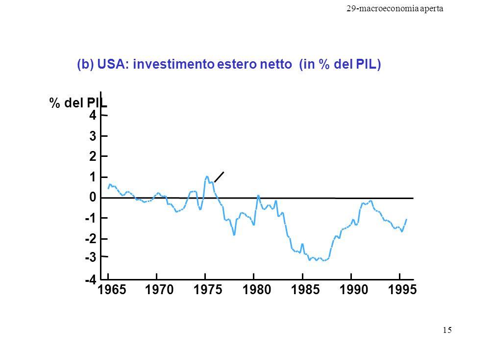 (b) USA: investimento estero netto (in % del PIL)
