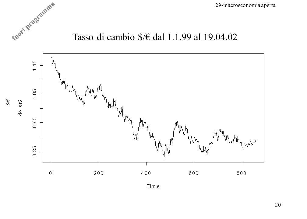 Tasso di cambio $/€ dal 1.1.99 al 19.04.02