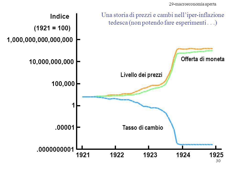 Una storia di prezzi e cambi nell'iper-inflazione tedesca (non potendo fare esperimenti . . .)