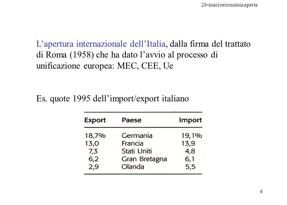 L'apertura internazionale dell'Italia, dalla firma del trattato di Roma (1958) che ha dato l'avvio al processo di unificazione europea: MEC, CEE, Ue