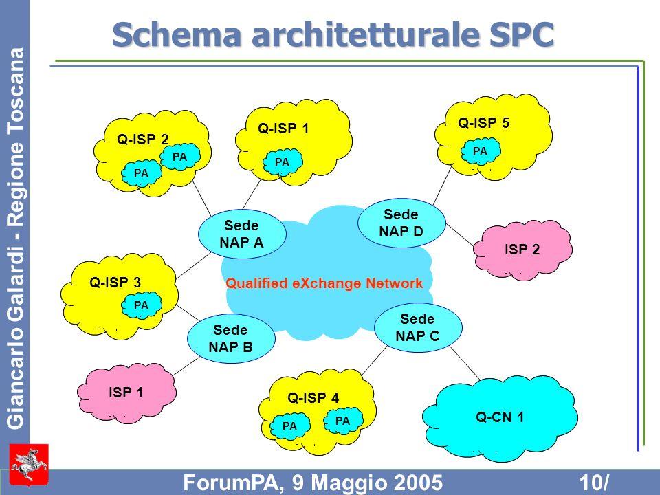 Schema architetturale SPC
